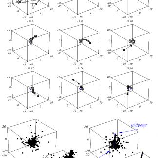 پیاده سازی مقاله , پیاده سازی مقاله با متلب , پیاده سازی الگوریتم ذرات سالپ, پروژه الگوریتم ذرات سالپ با متلب , شبیه سازی الگوریتم ذرات سالپ با متلب, پیاده سازی الگوریتم SSA , پیاده سازی الگوریتم SSA با متلب , الگوریتم SSA با Matlab