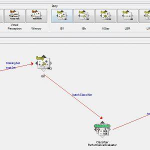 پروژه تشخیص درآمد سرشماری با استفاده از الگوریتم (IB1) در وکا