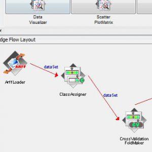 پروژه طبقه بندی مجموعه داده های اخبار کانال های تلویزیونی با استفاده از الگوریتم درخت تصمیم کارت (CART) در وکا