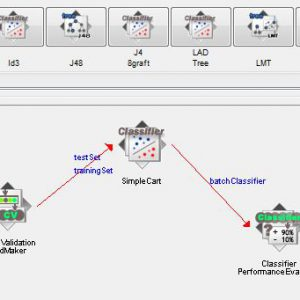 پروژه طبقه بندی مجموعه داده ژنراتور پایگاه داده موج شکل با استفاده از الگوریتم درخت تصمیم کارت (CART) در وکا