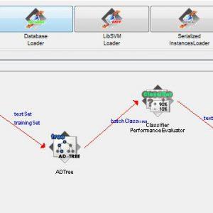 پروژه طبقه بندی تبلیغات اینترنتی با استفاده از الگوریتم درخت تصمیم ای دی (AD TREE) در وکا