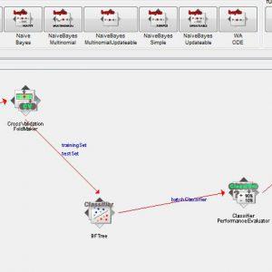پروژه طبقه بندی مجموعه اطلاعات شبکه فیشینگ با استفاده از الگوریتم درخت تصمیم اولین بهترین (BEST FIRST TREE) در وکا