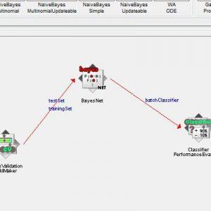پروژه طبقه بندی مجموعه داده های قلب STATLOG با استفاده از الگوریتم شبکه های بیزین (BEYESNET) در وکا