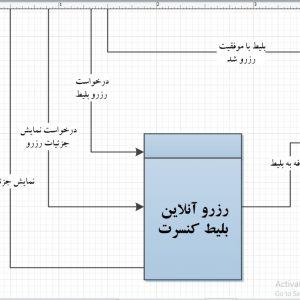 تجزیه و تحلیل سیستم رزرو آنلاین بلیط کنسرت با ویزیو