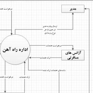 تجزیه و تحلیل سیستم اداره راه آهن با ویزیو