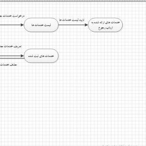 تجزیه و تحلیل سیستم مخابرات با ویزیو