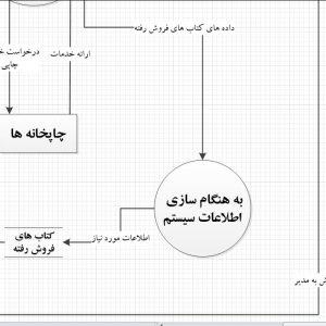 تجزیه و تحلیل سیستم انتشارات با ویزیو
