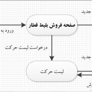 تجزیه و تحلیل سیستم فروش بلیط قطار با ویزیو