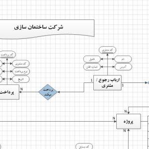 نمودار ERD سیستم شرکت ساختمان سازی با ویزیو