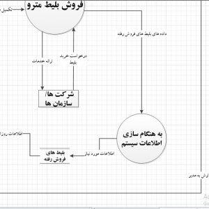 تجزیه و تحلیل سیستم فروش بلیط مترو با ویزیو