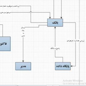 تجزیه و تحلیل سیستم فروشگاه و تجهیزات یخچال صنعتی با ویزیو
