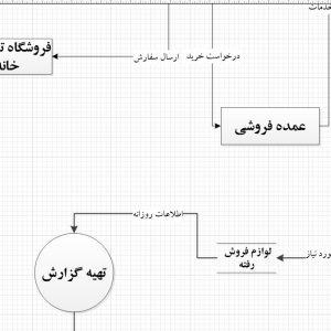 تجزیه و تحلیل سیستم فروشگاه آنلاین صنایع دستی با ویزیو
