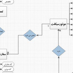 نمودار ERD سیستم تعمیرگاه موتورسیکلت با ویزیو