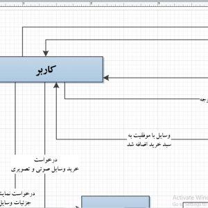تجزیه و تحلیل سیستم فروشگاه آنلاین صوتی و تصویری با ویزیو