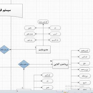 نمودار ERD سیستم فروشگاه آنلاین کاشی و سرامیک با ویزیو