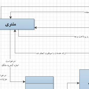 تجزیه و تحلیل سیستم آژانس املاک و مسکن با ویزیو