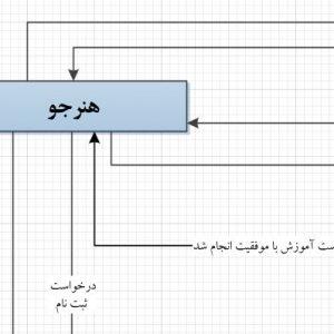تجزیه و تحلیل سیستم آموزشگاه خیاطی با ویزیو