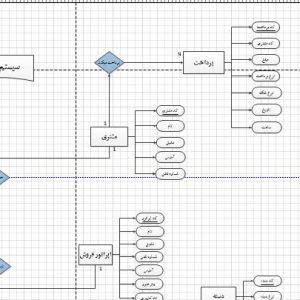 نمودار ERD سیستم ظروف یکبار مصرف فروشی با ویزیو