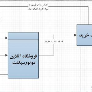 تجزیه و تحلیل سیستم فروشگاه آنلاین موتورسیکلت با ویزیو