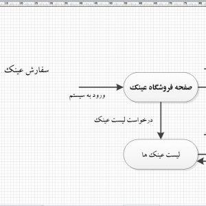 تجزیه و تحلیل سیستم فروشگاه عینک با ویزیو