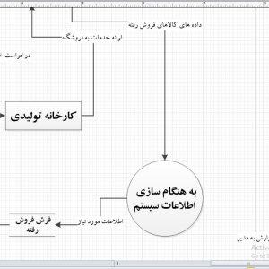 تجزیه و تحلیل سیستم فروشگاه فرش با ویزیو