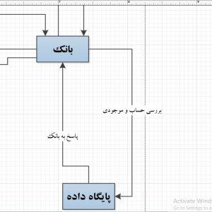 تجزیه و تحلیل سیستم فروشگاه آنلاین لوازم آشپزخانه با ویزیو