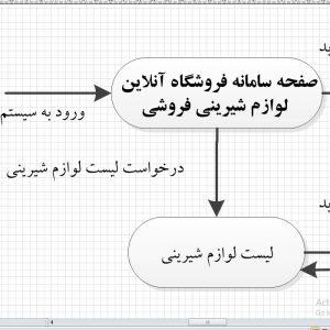 تجزیه و تحلیل سیستم فروشگاه آنلاین لوازم شیرینی فروشی با ویزیو
