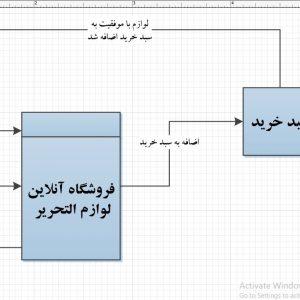 تجزیه و تحلیل سیستم فروشگاه آنلاین لوازمالتحریر با ویزیو