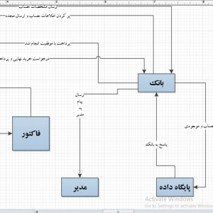 تجزیه و تحلیل سیستم فروشگاه قطعات کامپیوتر با ویزیو