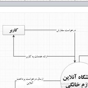 تجزیه و تحلیل سیستم فروشگاه آنلاین لوازم خانگی با ویزیو