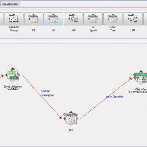 پروژه طبقه بندی مجموعه داده های مشتریان عمده فروشی با استفاده از الگوریتم درخت تصمیم ID3 در وکا