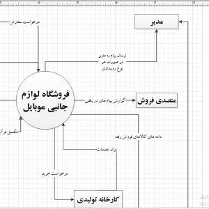 تجزیه و تحلیل سیستم فروشگاه لوازم جانبی موبایل با ویزیو
