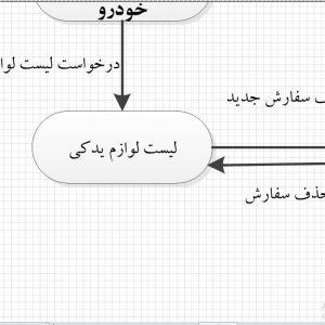 تجزیه و تحلیل سیستم فروشگاه آنلاین لوازم یدکی خودرو با ویزیو