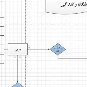 تجزیه و تحلیل سیستم آموزشگاه رانندگی با ویزیو