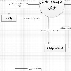 تجزیه و تحلیل سیستم فروشگاه آنلاین فرش با ویزیو