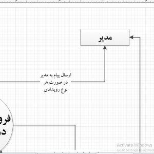 تجزیه و تحلیل سیستم فروشگاه آنلاین درب و پنجره با ویزیو