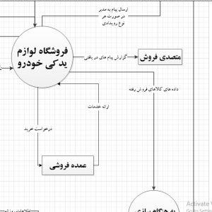 تجزیه و تحلیل سیستم فروشگاه لوازم یدکی خودرو با ویزیو
