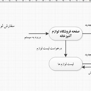 تجزیه و تحلیل سیستم فروشگاه لوازم آشپزخانه با ویزیو
