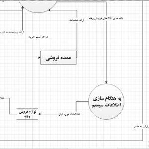 تجزیه و تحلیل سیستم فروشگاه لوازم اداری با ویزیو