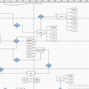 تجزیه و تحلیل سیستم فروشگاه لوازم کشاورزی با ویزیو