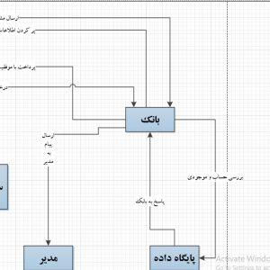تجزیه و تحلیل سیستم فروشگاه آنلاین تجهیزات یخچال صنعتی با ویزیو