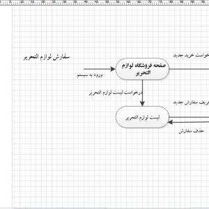 تجزیه و تحلیل سیستم فروشگاه لوازمالتحریر با ویزیو