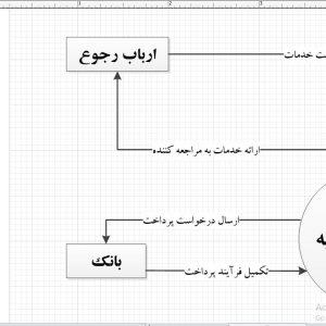 تجزیه و تحلیل سیستم موسسه خیریه با ویزیو