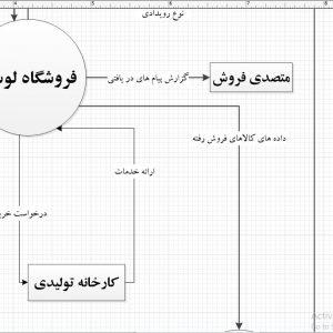 تجزیه و تحلیل سیستم فروشگاه لوستر با ویزیو