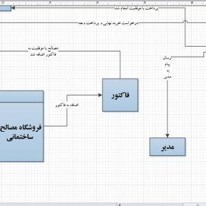 تجزیه و تحلیل سیستم فروشگاه مصالح ساختمانی با ویزیو