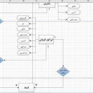 تجزیه و تحلیل سیستم فروشگاه مواد غذایی با ویزیو