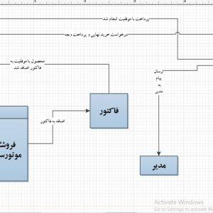 تجزیه و تحلیل سیستم فروشگاه موتورسیکلت با ویزیو
