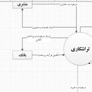 تجزیه و تحلیل سیستم تراشکاری با ویزیو