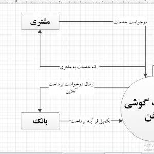 تجزیه و تحلیل سیستم تعمیرات گوشی تلفن با ویزیو
