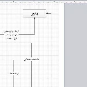 تجزیه و تحلیل سیستم وزارت بهداشت و درمان با ویزیو